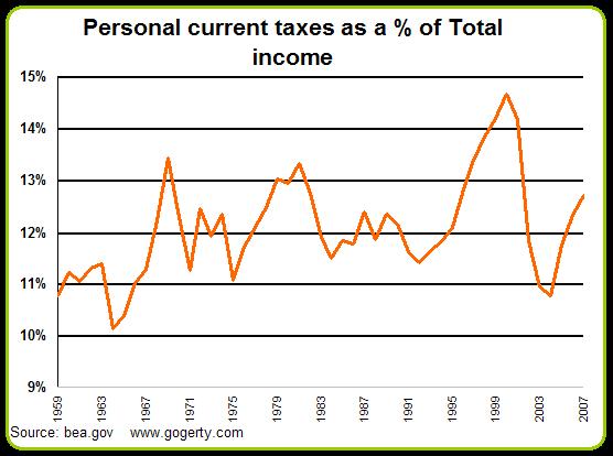 Taxespercentofincome