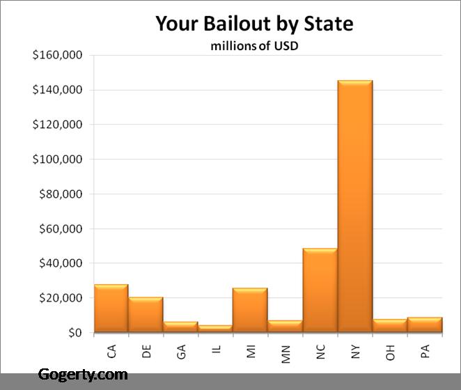 Bailoutbystatenickgogerty