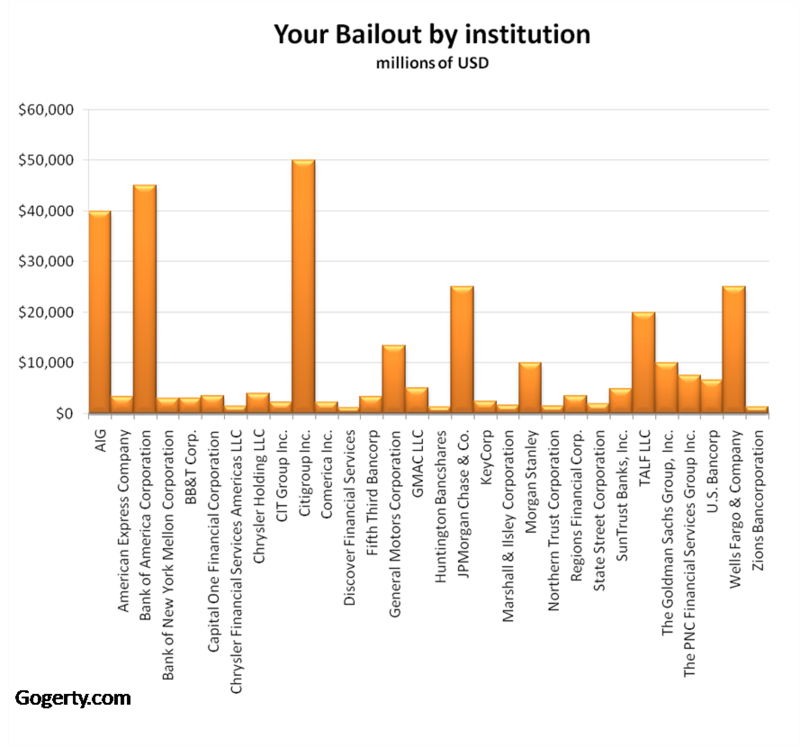 Bailout by institution nick gogerty