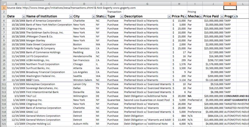 Tarp data spreadsheet xls