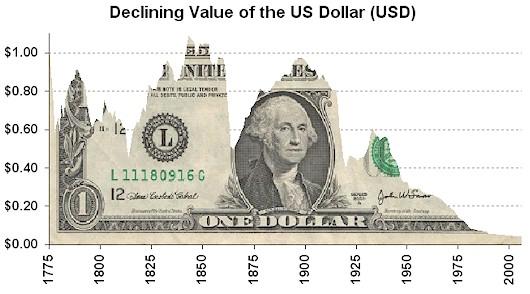 USD_Graph