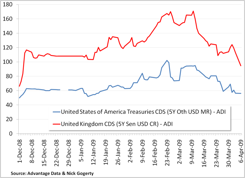 CDS UK US 5 year 4 month term gogerty