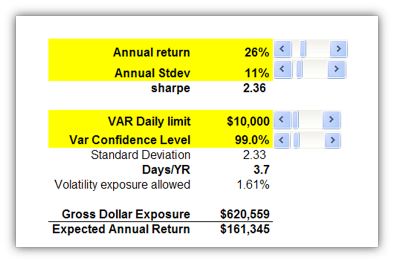 Sharpe to VaR Value at Risk