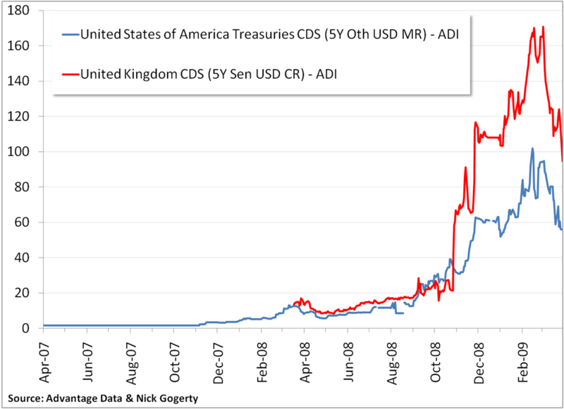 CDS UK US 5 year term