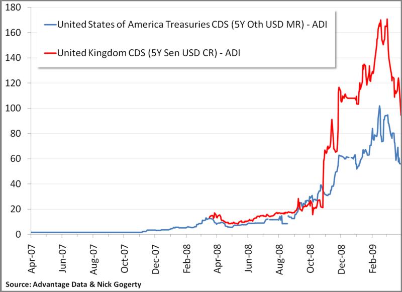 CDS UK US 5 year term