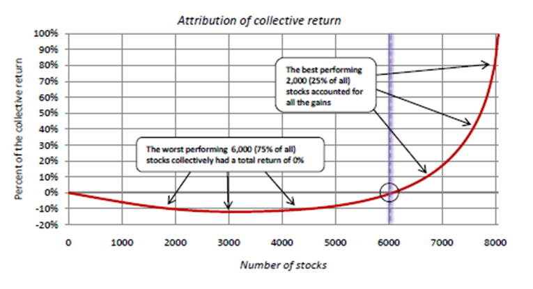 Cumulative distribution of equities over time