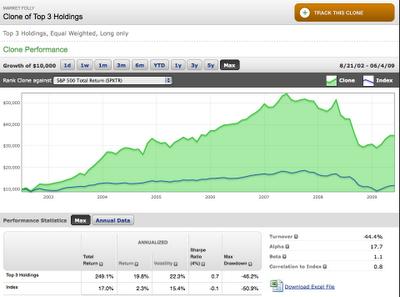 Alphaclone_market_folly_portfolio