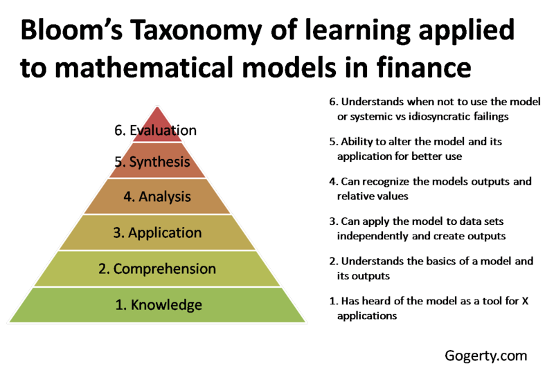 Blooms Taxonomy finance models