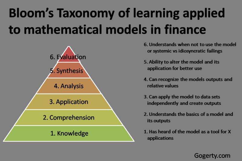 Blooms Taxonomy finance models