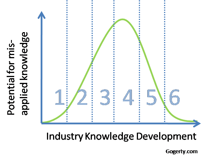 Industry Knowledge Development