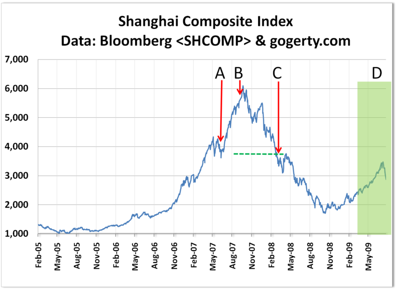 Shanghai Index Gogerty