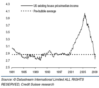House prices per median income