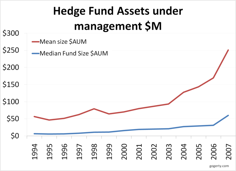 Hedge fund assets under management