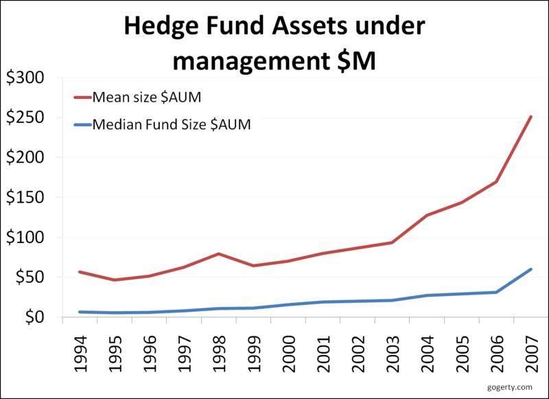 Hedge fund assets under management