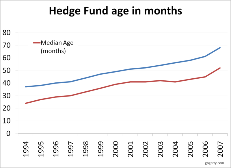 Hedge fund median age