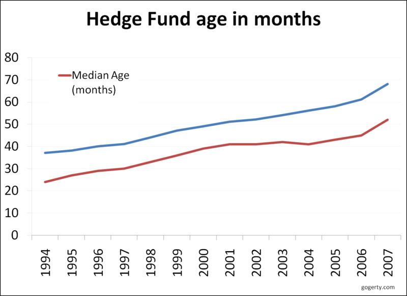Hedge fund median age