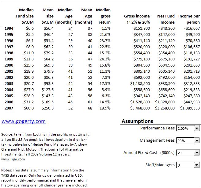 Hedge fund model median income age returns
