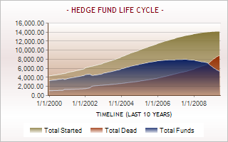 Dead hedge funds