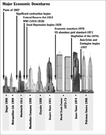 Skyscraper index