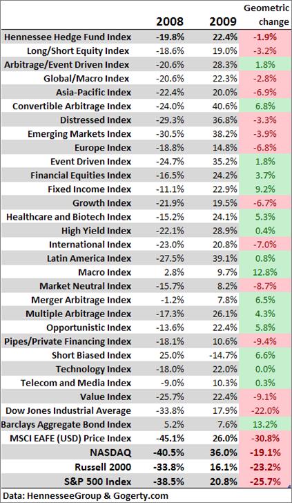 Hedge fund performance 2008 2009