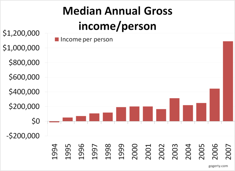 Median hedge fund income