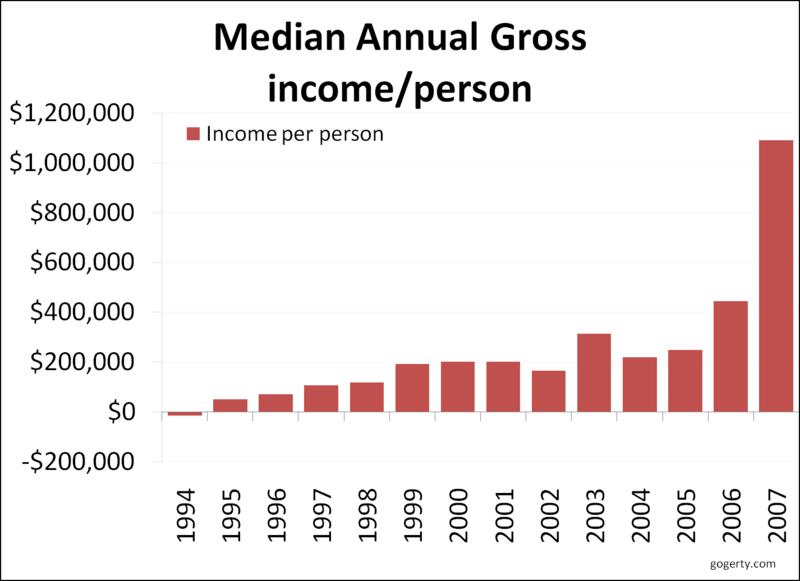 Median hedge fund income