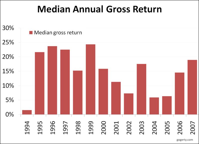 Hedge fund median gross return
