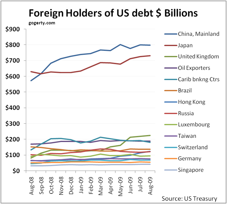 Foreign holders of US debt as of Aug 2009